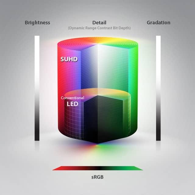 Samsung Quantum Dots