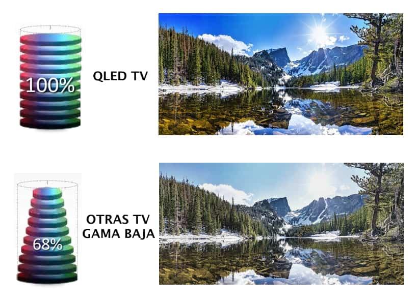 Volumen de color TV Samsung QLED
