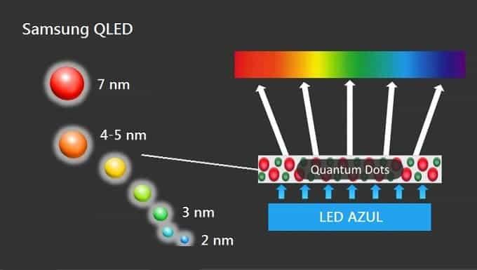 Samsung tecnología qled quantum dots