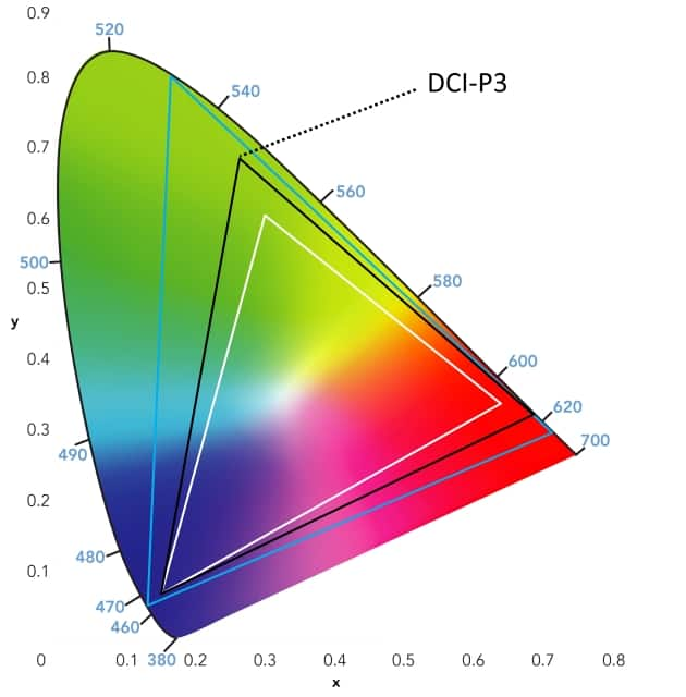 Comparativa tv opini n samsung mu6405 vs mu6105 tv for Gama de colores vivos