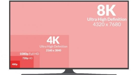 Resolución 8K vs. 4K y Full HD