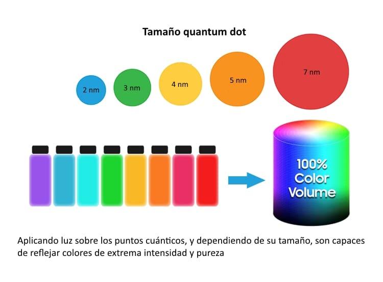 Tecnología Samsung Quantum Dot QLED