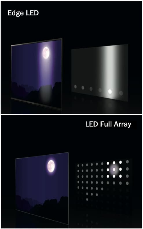 LG Edge LED vs. Full Array