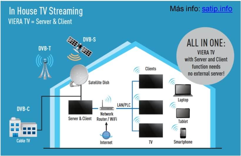 Panasonic In-House TV Streaming