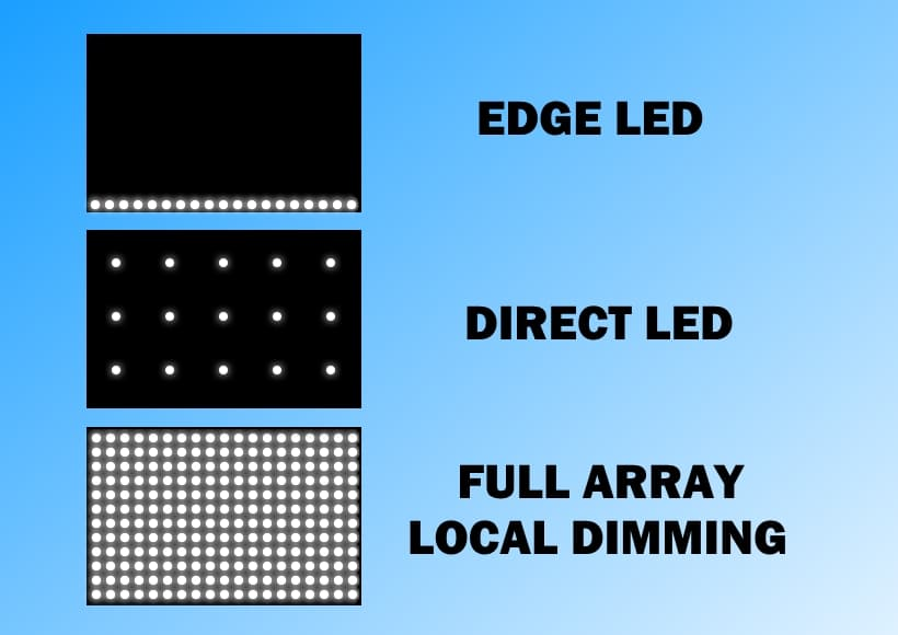Diferencias Edge LED, Direct LED y Full Array Local Dimming