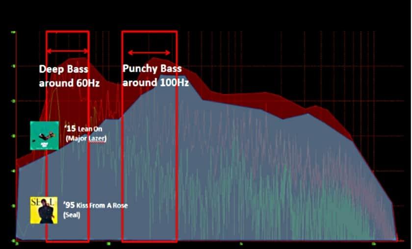 Reproducción de graves altavoces portátiles Extra Bass de Sony