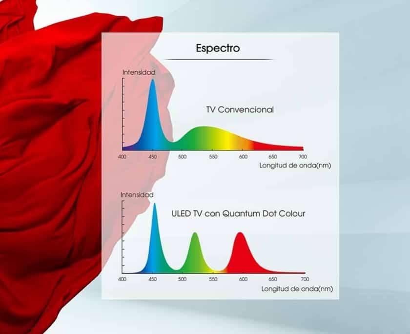 Tecnología Quantum Dot ULED de Hisense