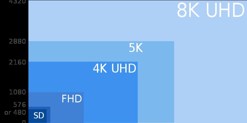 UHD 4K vs. Full HD: Diferencias